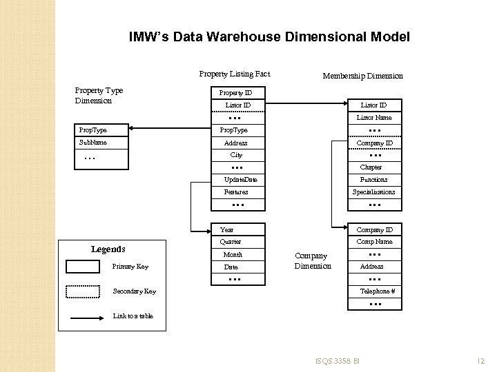 IMW's Data Warehouse Dimensional Model Property Listing Fact Property Type Dimension Membership Dimension Property
