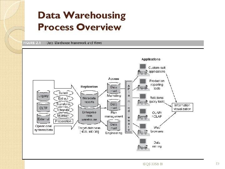 Data Warehousing Process Overview ISQS 3358 BI 17