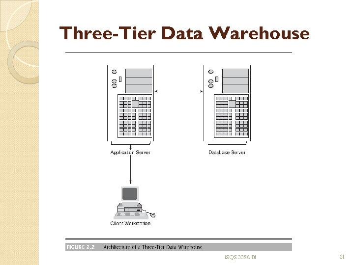 Three-Tier Data Warehouse ISQS 3358 BI 21