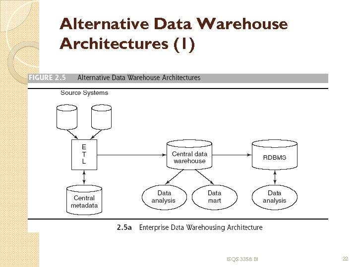 Alternative Data Warehouse Architectures (1) ISQS 3358 BI 22