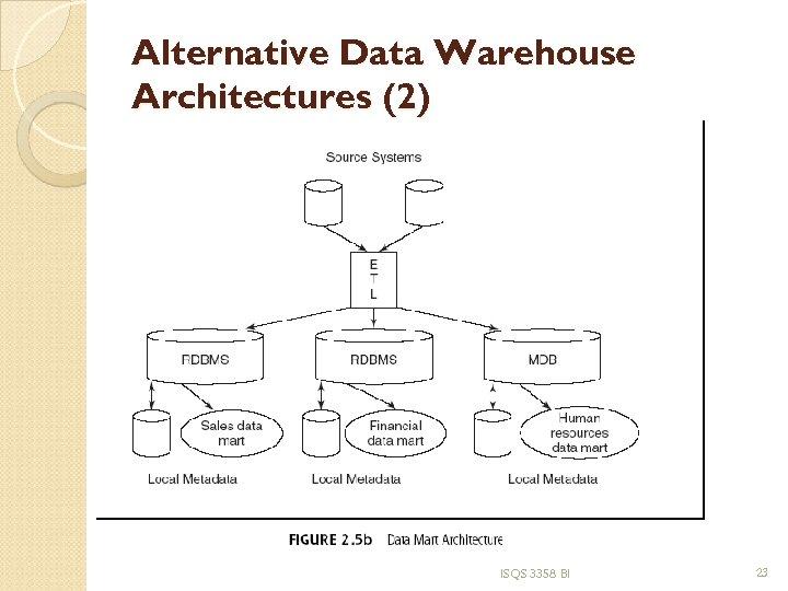 Alternative Data Warehouse Architectures (2) ISQS 3358 BI 23