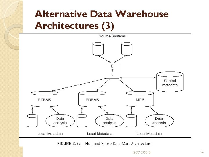 Alternative Data Warehouse Architectures (3) ISQS 3358 BI 24