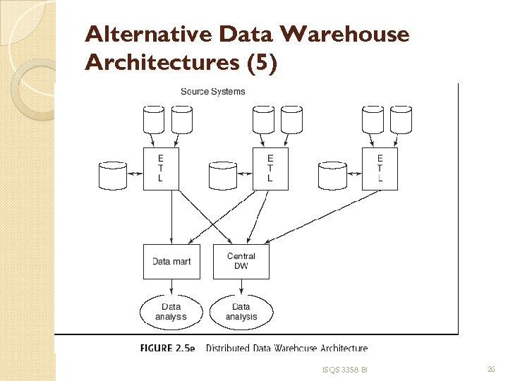 Alternative Data Warehouse Architectures (5) ISQS 3358 BI 26