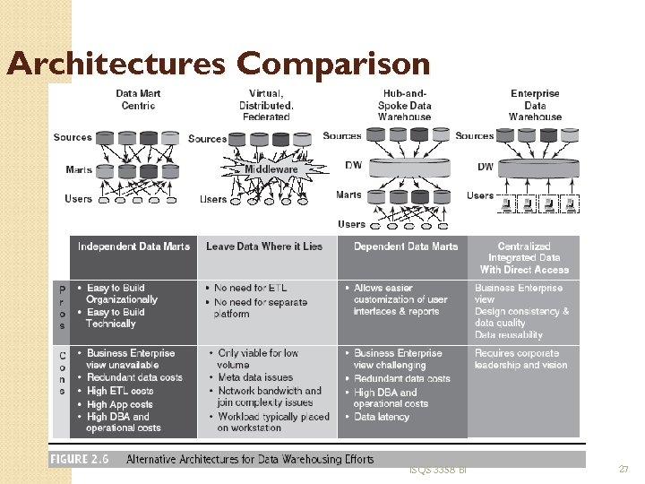 Architectures Comparison ISQS 3358 BI 27