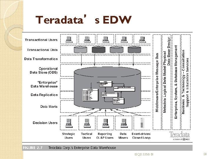 Teradata's EDW ISQS 3358 BI 28