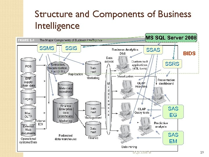 Structure and Components of Business Intelligence MS SQL Server 2008 SSMS SSIS SSAS BIDS