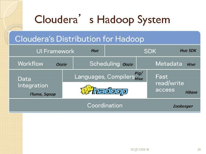 Cloudera's Hadoop System ISQS 3358 BI 35