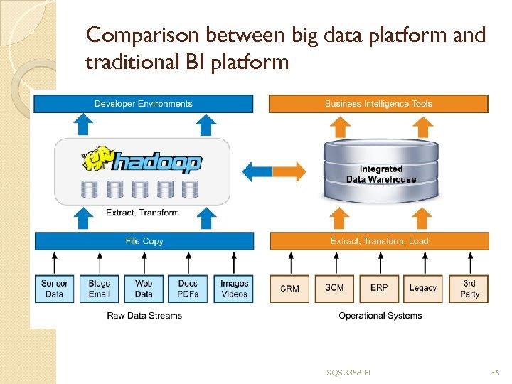 Comparison between big data platform and traditional BI platform ISQS 3358 BI 36