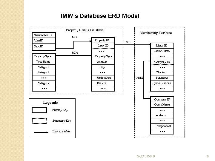 IMW's Database ERD Model Property Listing Database Transaction. ID M: 1 User. ID Property