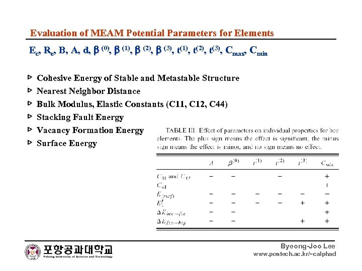 Evaluation of MEAM Potential Parameters for Elements Ec, Re, B, A, d, (0), (1),