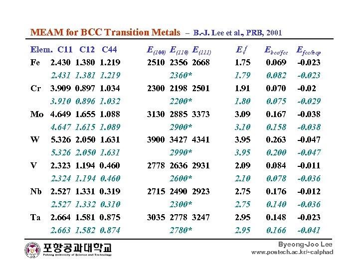 MEAM for BCC Transition Metals – B. -J. Lee et al. , PRB, 2001