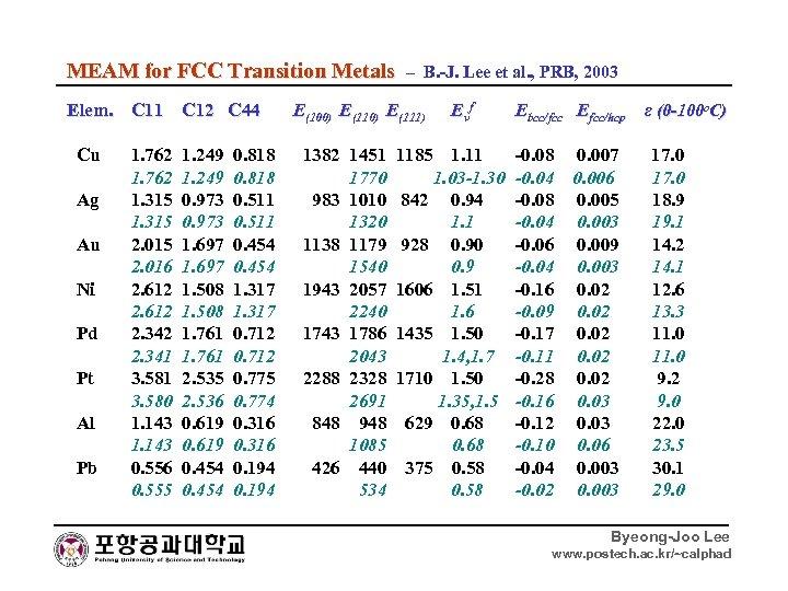 MEAM for FCC Transition Metals – B. -J. Lee et al. , PRB, 2003