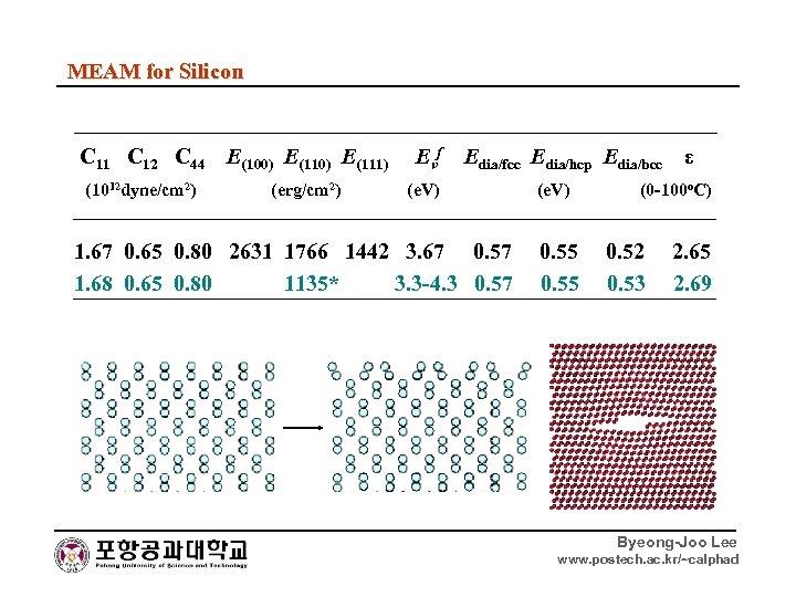 MEAM for Silicon C 11 C 12 C 44 E(100) E(111) Evf Edia/fcc Edia/hcp