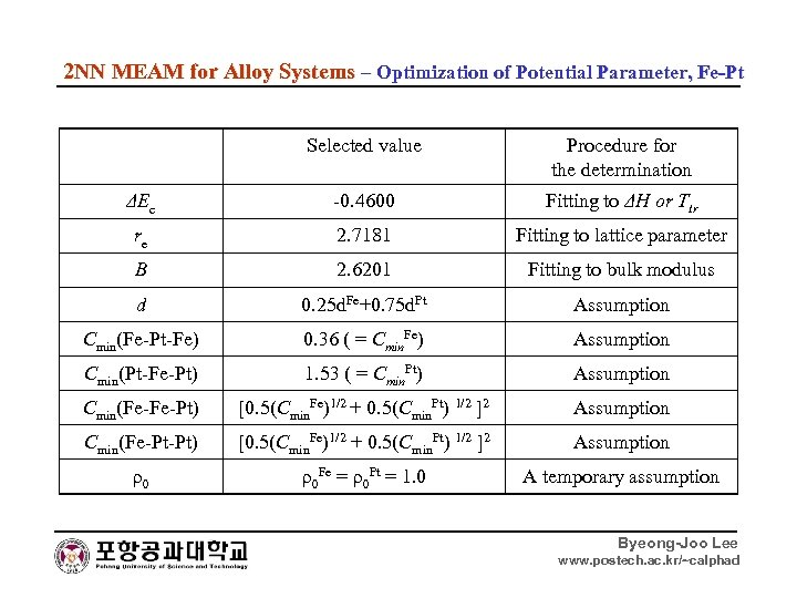 2 NN MEAM for Alloy Systems – Optimization of Potential Parameter, Fe-Pt Selected value