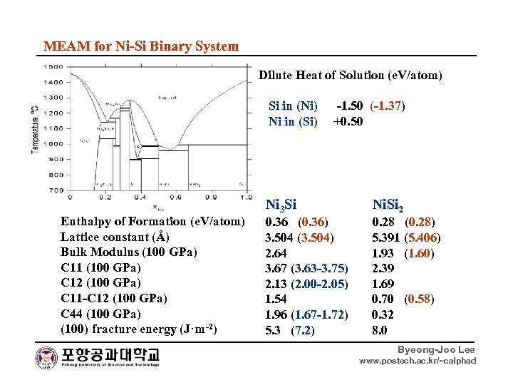 MEAM for Ni-Si Binary System Dilute Heat of Solution (e. V/atom) Si in (Ni)