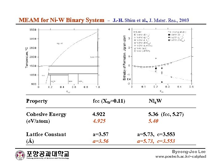 MEAM for Ni-W Binary System – J. -H. Shim et al. , J. Mater.