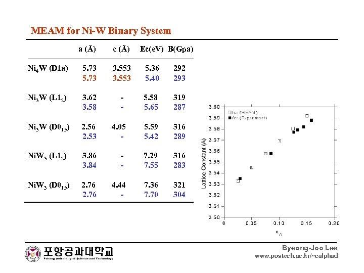 MEAM for Ni-W Binary System a (Å) c (Å) Ec(e. V) B(Gpa) Ni 4
