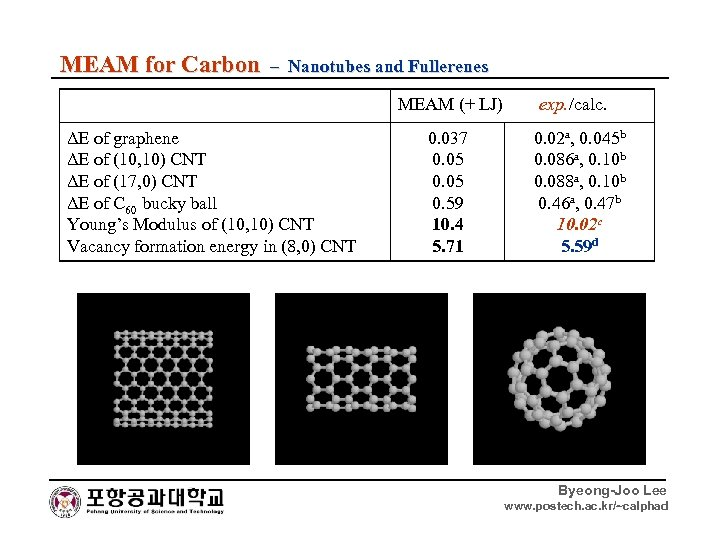 MEAM for Carbon – Nanotubes and Fullerenes MEAM (+ LJ) ΔE of graphene ΔE