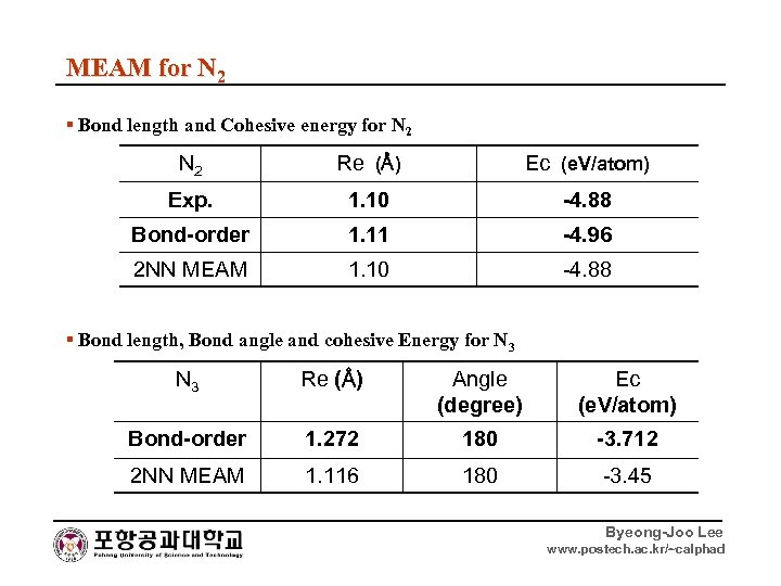 MEAM for N 2 ▪ Bond length and Cohesive energy for N 2 Re