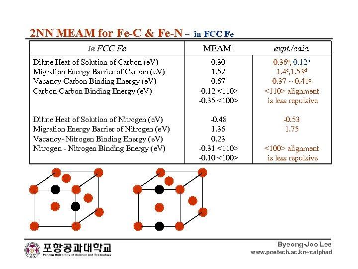 2 NN MEAM for Fe-C & Fe-N – in FCC Fe MEAM expt. /calc.
