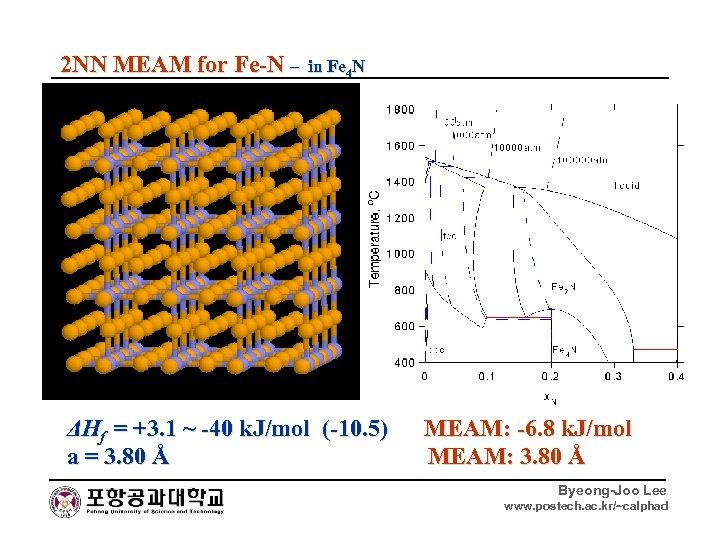 2 NN MEAM for Fe-N – in Fe 4 N ΔHf = +3. 1