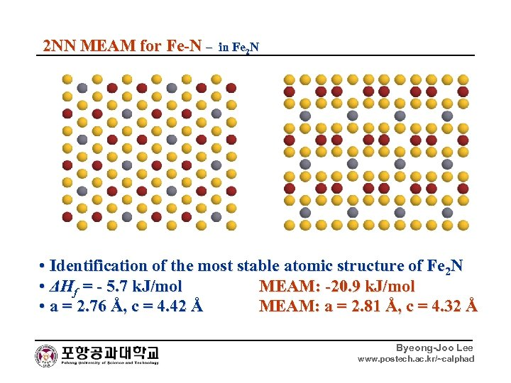 2 NN MEAM for Fe-N – in Fe 2 N • Identification of the