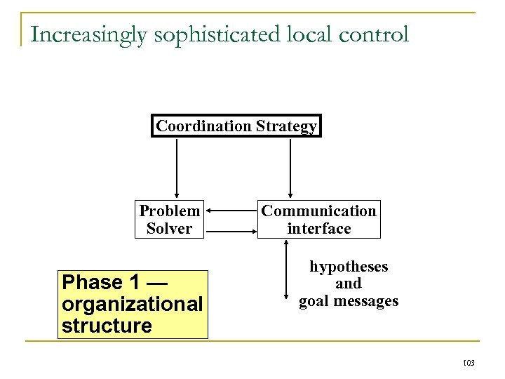 Increasingly sophisticated local control Coordination Strategy Problem Solver Phase 1 — organizational structure Communication