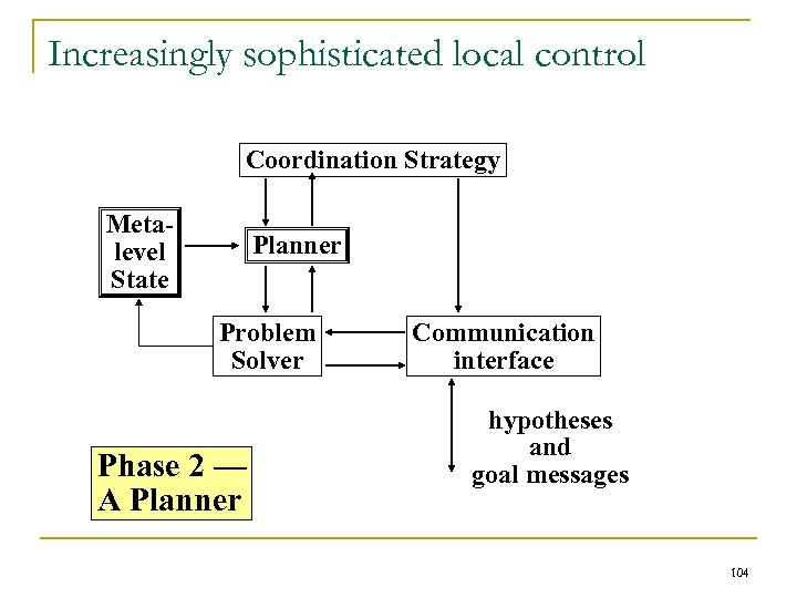 Increasingly sophisticated local control Coordination Strategy Metalevel State Planner Problem Solver Phase 2 —