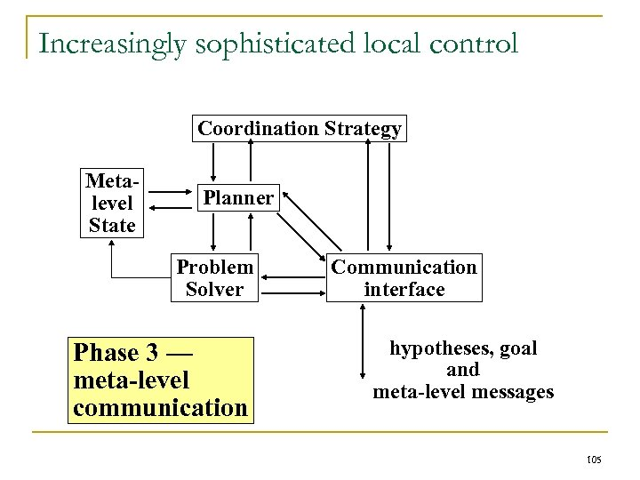 Increasingly sophisticated local control Coordination Strategy Metalevel State Planner Problem Solver Phase 3 —