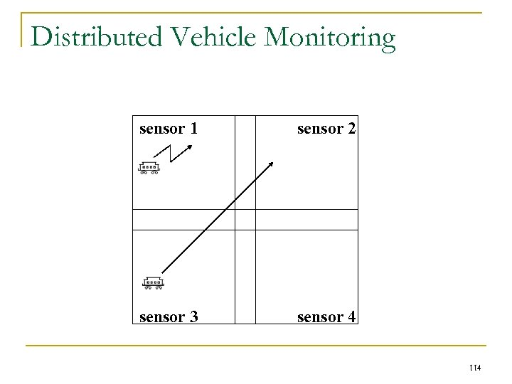 Distributed Vehicle Monitoring sensor 1 sensor 2 sensor 3 sensor 4 114