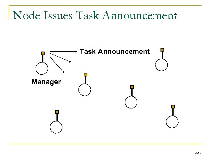 Node Issues Task Announcement Manager 9 -18