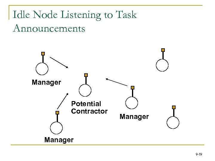 Idle Node Listening to Task Announcements Manager Potential Contractor Manager 9 -19