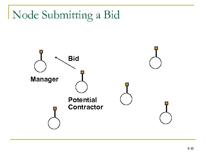 Node Submitting a Bid Manager Potential Contractor 9 -20