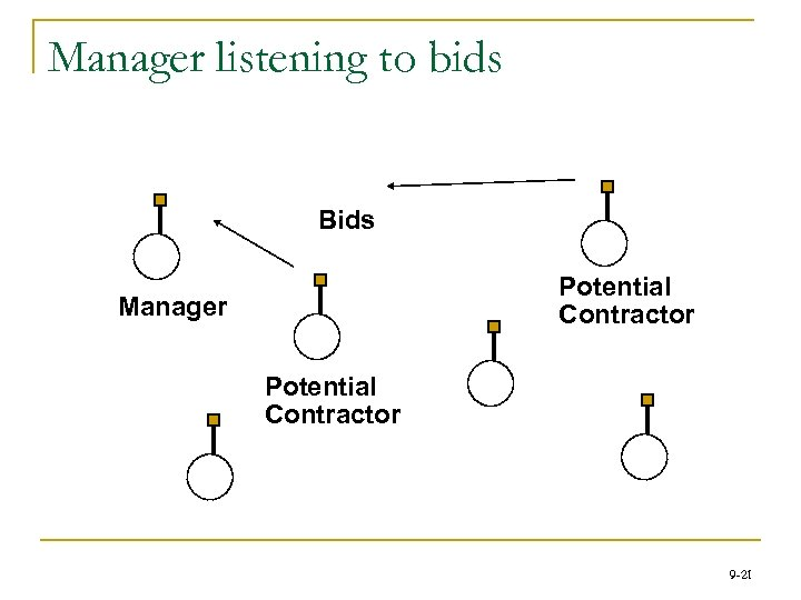 Manager listening to bids Bids Potential Contractor Manager Potential Contractor 9 -21