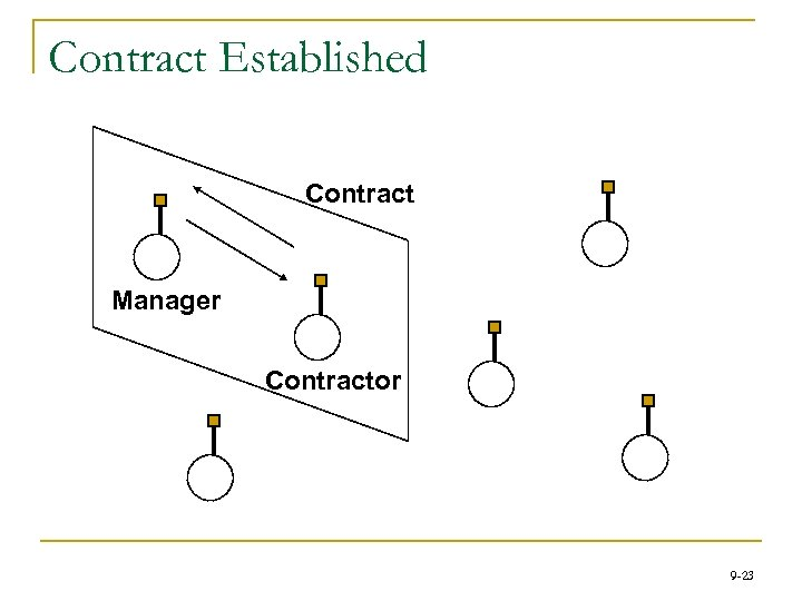 Contract Established Contract Manager Contractor 9 -23