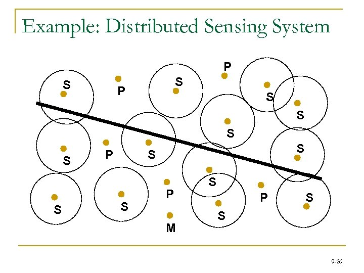 Example: Distributed Sensing System P S S S S S P M S P