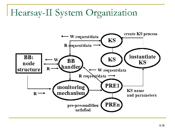 Hearsay-II System Organization W request/data R request/data BB: node structure R KS BB handler