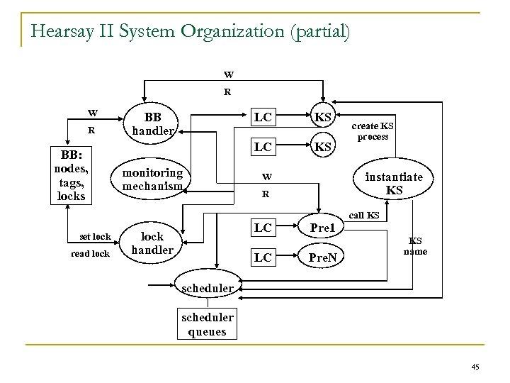 Hearsay II System Organization (partial) W R BB: nodes, tags, locks BB handler LC
