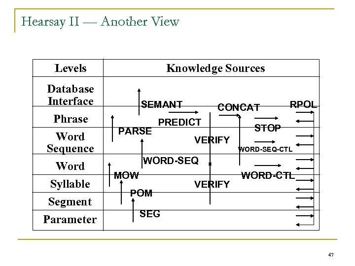 Hearsay II — Another View Levels Knowledge Sources Database Interface Phrase Word Sequence Word