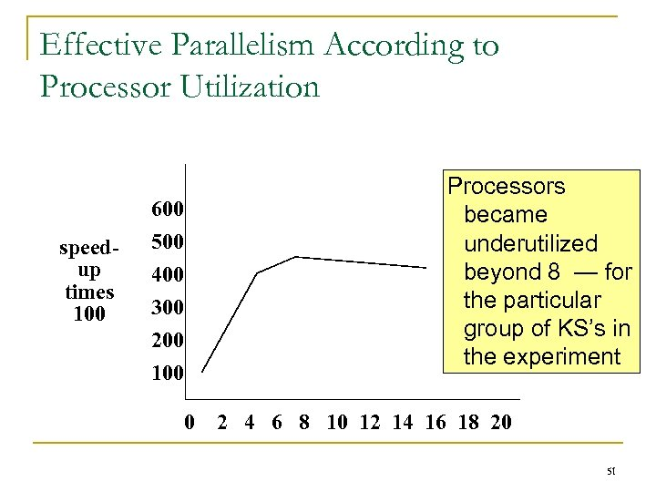 Effective Parallelism According to Processor Utilization Processors became underutilized beyond 8 — for the