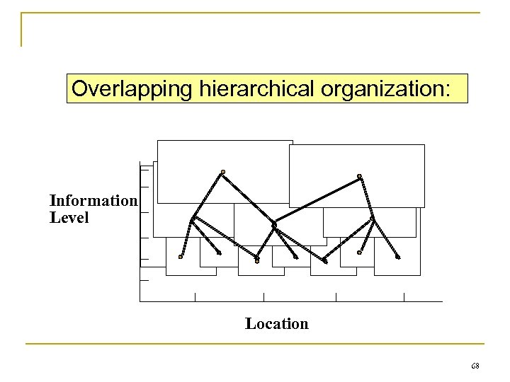 Overlapping hierarchical organization: Information Level Location 68