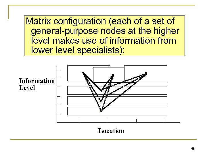 Matrix configuration (each of a set of general-purpose nodes at the higher level makes