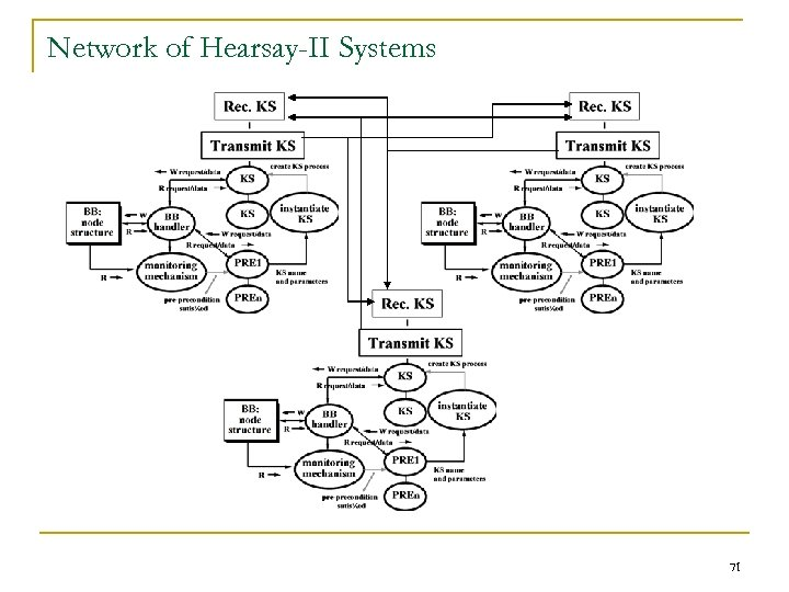 Network of Hearsay-II Systems 71