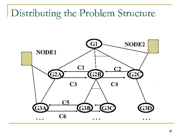 Distributing the Problem Structure G 1 NODE 2 NODE 1 C 1 G 2
