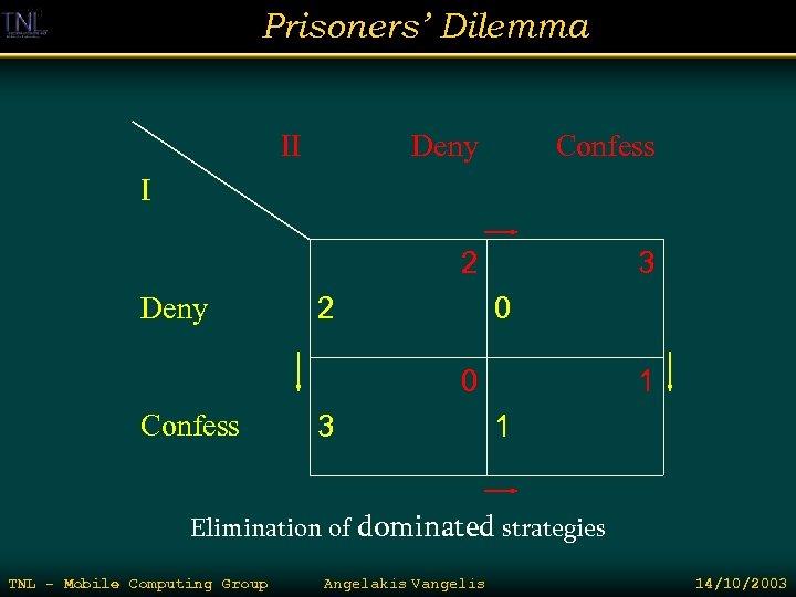 Prisoners' Dilemma II Deny Confess 2 3 I Deny 2 0 0 Confess 3