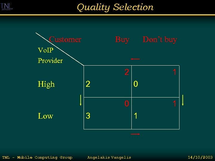 Quality Selection Customer Buy Don't buy 2 1 Vo. IP Provider High 2 0