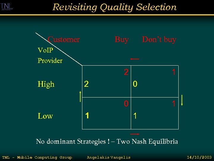 Revisiting Quality Selection Customer Buy Don't buy 2 1 Vo. IP Provider High 2