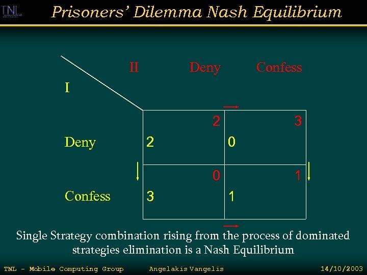 Prisoners' Dilemma Nash Equilibrium II Deny Confess 2 3 I Deny 2 0 0