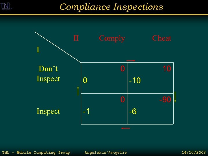 Compliance Inspections II Comply Cheat 0 10 I Don't Inspect 0 -10 0 Inspect