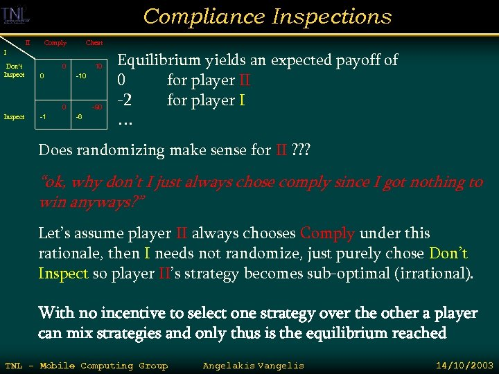 Compliance Inspections II Comply Cheat 0 10 I Don't Inspect 0 Inspect -1 -10